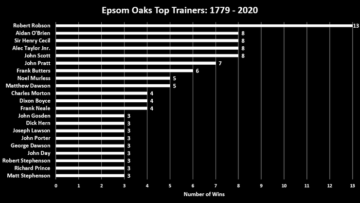 Chart Showing the Top Epsom Oaks Trainers Between 1779 and 2020