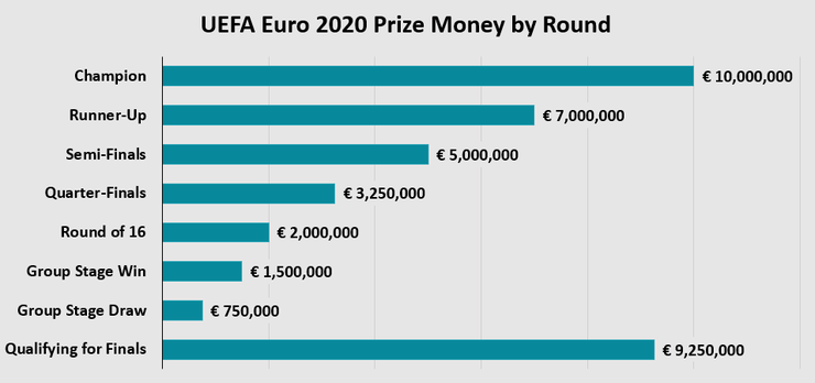 Chart Showing the Prize Money by Round at Euro 2020