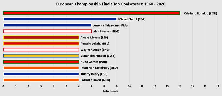 Chart Showing the European Championship Finals Top Goalscorers Between 1960 and 2020