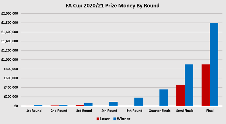 Chart Sowing the Prize Money by Round for the 2020/21 FA Cup