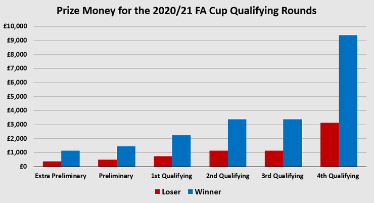 Chart Showing the FA Cup Qualifying Prize Money by Round for the 2020/21 Season