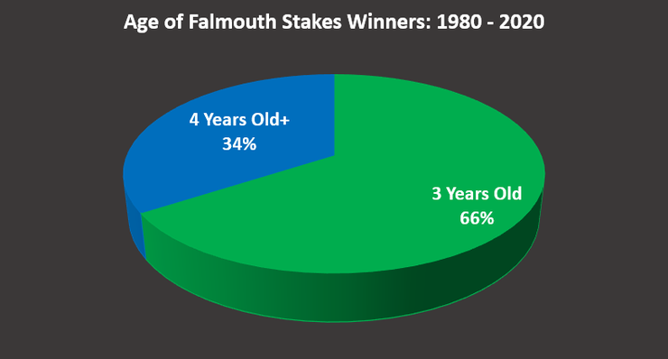 Chart Showing the Ages of Falmouth Stakes Winners Between 1980 and 2020
