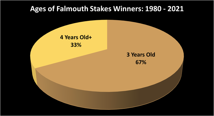 Chart Showing the Ages of Falmouth Stakes Winners Between 1980 and 2021