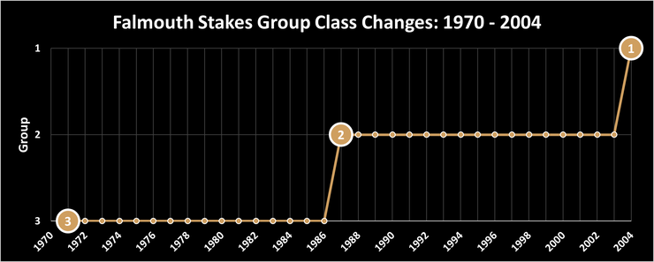 Chart Showing the Race Class Changes of the Falmouth Stakes Between 1970 and 2004