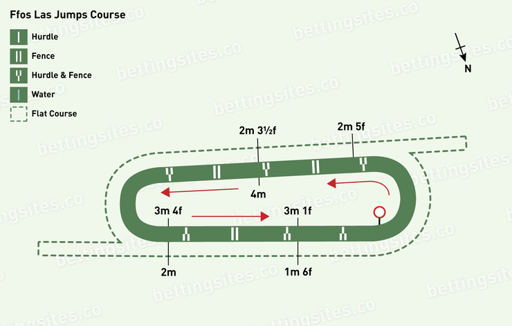 Ffos Las Jumps Racecourse Map