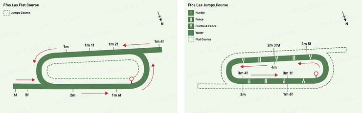 Ffos Las Flat and Jumps Racecourse Maps