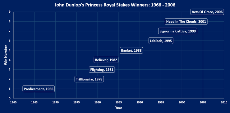 Chart Showing John Dunlop's Princess Royal Stakes Victories Between 1966 and 2006