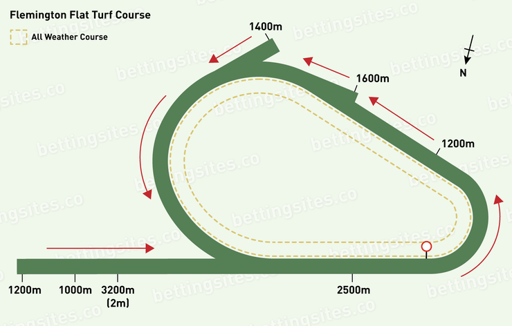 Flemington Flat Turf Racecourse Map