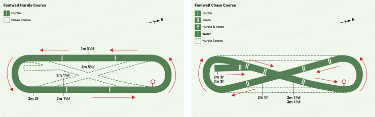 Fontwell Hurdle and Chase Racecourse Maps