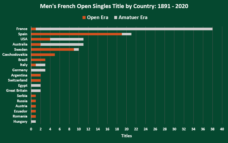 Chart Showing the Number of Men's French Open Singles Titles by Country Between 1891 and 2020