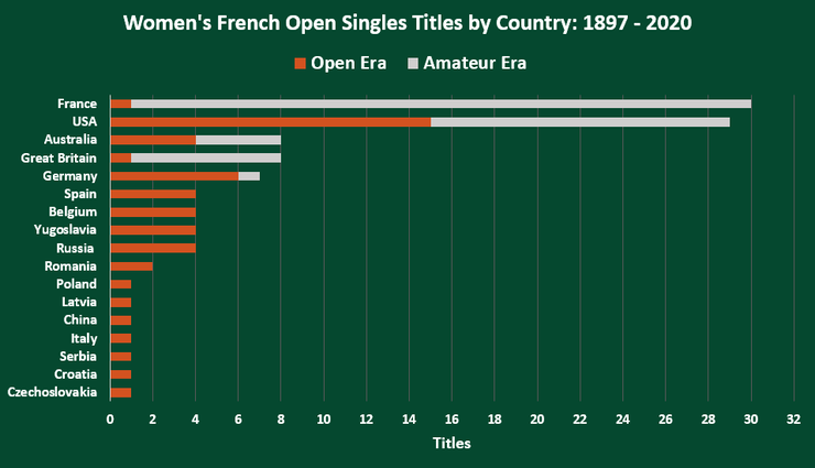 Chart Showing the Number of Women's French Open Singles Titles by Country Between 1897 and 2020