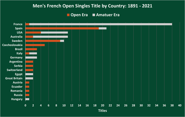 Chart Showing the Number of Men's French Open Singles Titles by Country Between 1891 and 2021
