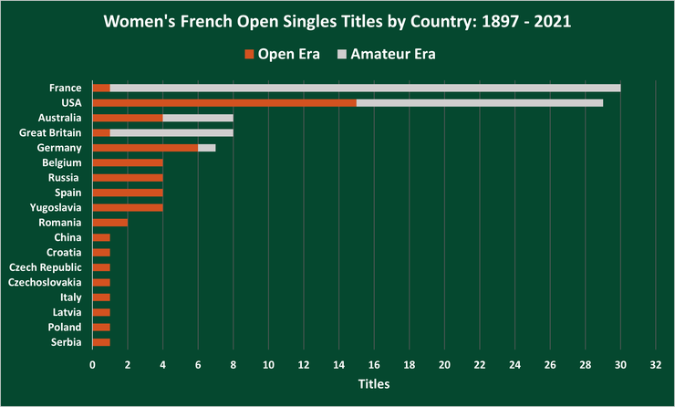 Chart Showing the Number of Women's French Open Singles Titles by Country Between 1897 and 2021