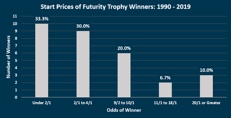Chart Showing the Start Prices of Futurity Trophy Stakes Winners Between 1990 and 2019