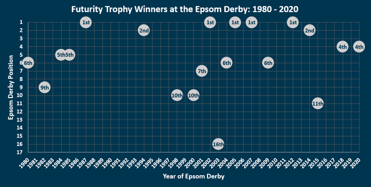 Chart Showing the Position of the Futurity Trophy Winner in the Epsom Derby Between 1980 and 2020