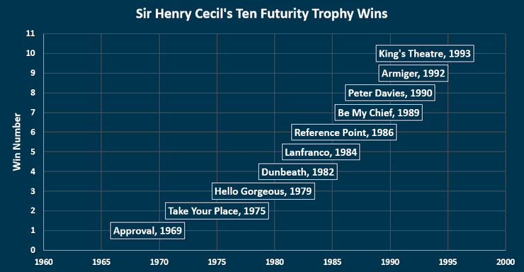 Chart Showing Sir Henry Cecil's Ten Futurity Trophy Stakes Wins