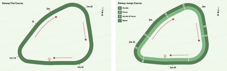 Galway Flat and Jumps Racecourse Maps