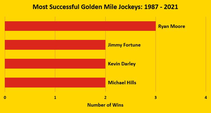 Chart Showing the Goodwood Golden Mile's Top Jockeys Between 1987 and 2021