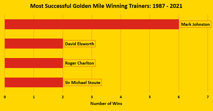 Chart Showing the Goodwood Golden Mile's Top Trainers Between 1987 and 2021