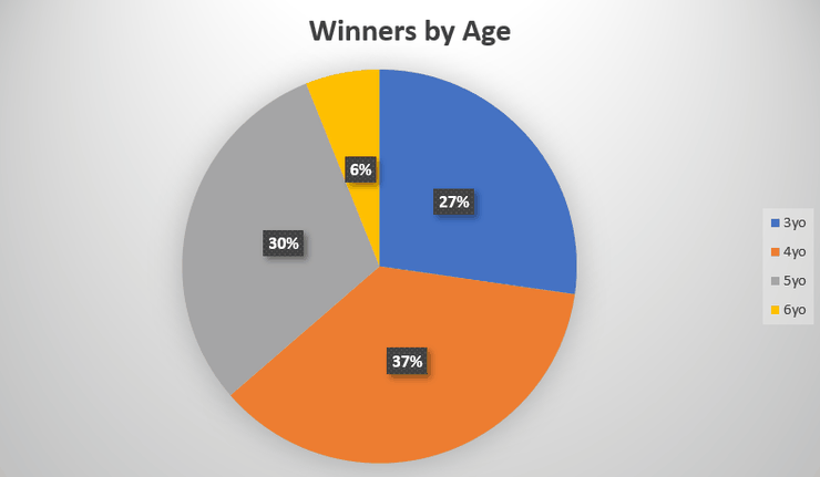 Chart Showing the Ages of Goodwood Golden Mile Winners
