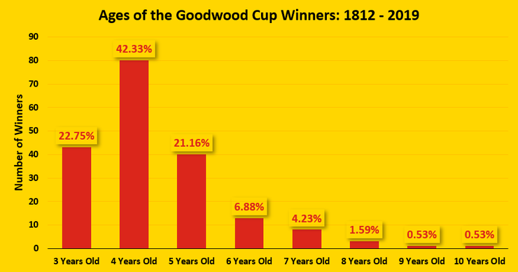 Chart Showing the Ages of the Goodwood Cup Winners Between 1812 and 2019