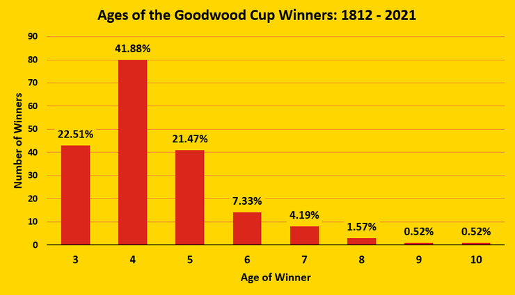 Chart Showing the Ages of the Goodwood Cup Winners Between 1812 and 2021
