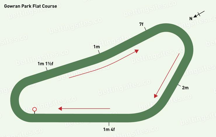 Gowran Park Flat Racecourse Map