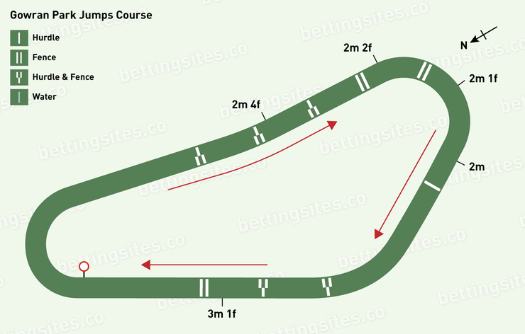 Gowran Park Jumps Racecourse Map