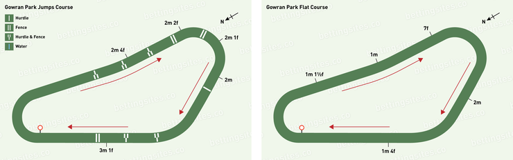 Gowran Park Jumps and Flat Racecourse Maps