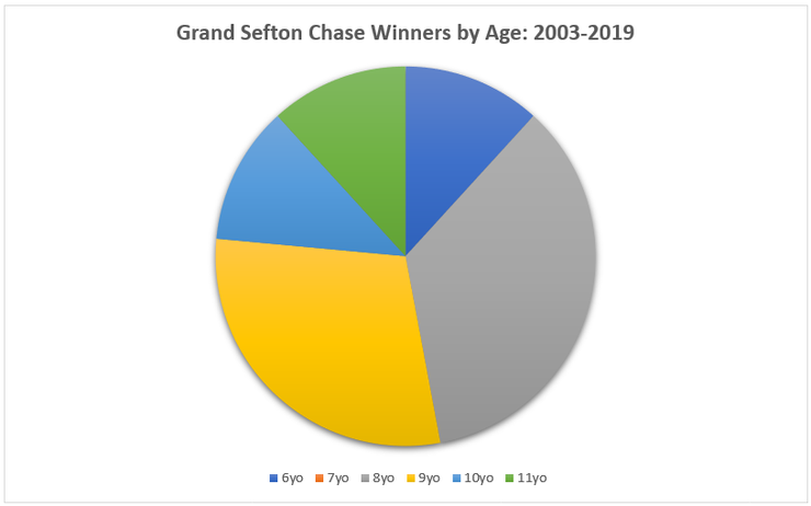 Chart Showing the Ages of Grand Sefton Chase Winners Between 2003 and 2019
