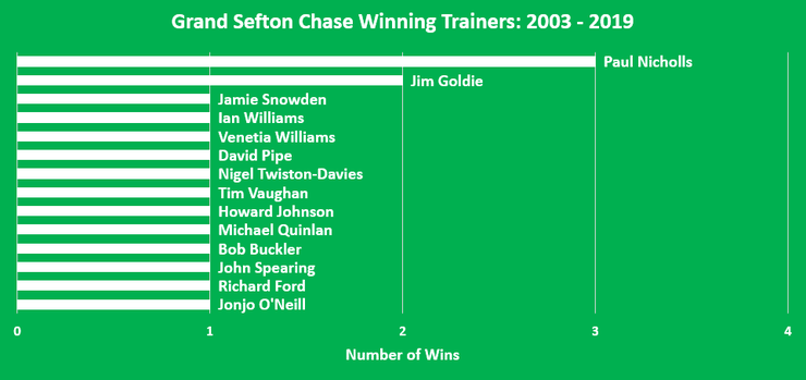 Chart Showing the Grand Sefton Chase Winning Trainers Between 2003 and 2019