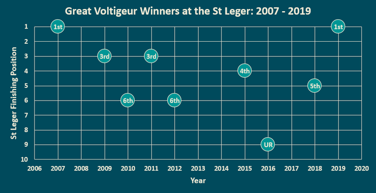 Chart Showing the St Leger Finishing Position of Great Voltigeur Stakes Winners Between 2007 and 2019