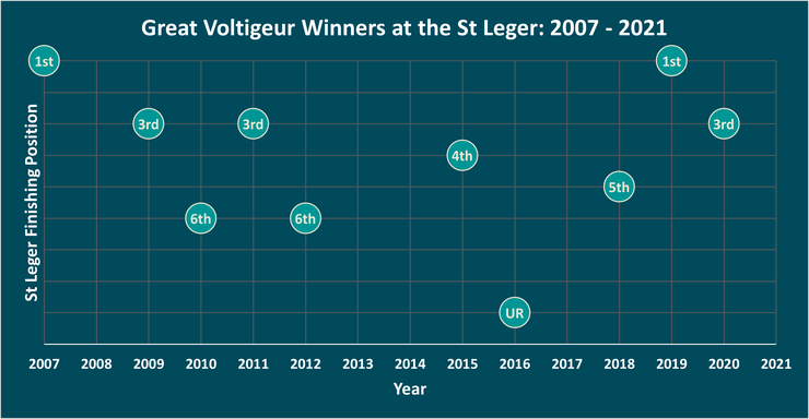 Chart Showing the St Leger Finishing Position of Great Voltigeur Stakes Winners Between 2007 and 2021