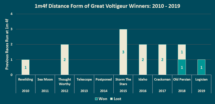 Chart Showing the Previous 1m4f Distance Form of Great Voltigeur Stakes Winners Between 2010 and 2019