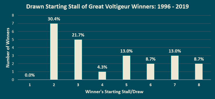 Chart Showing the Draw of the Great Voltigeur Stakes Winners Between 1996 and 2019