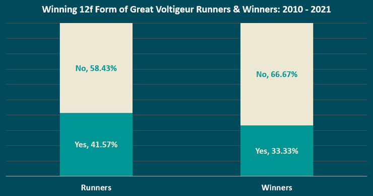 Chart Showing the Previous 1m4f Distance Form of Great Voltigeur Stakes Runners and Winners Between 2010 and 2021