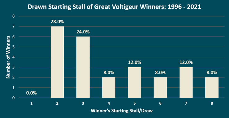 Chart Showing the Draw of the Great Voltigeur Stakes Winners Between 1996 and 2021