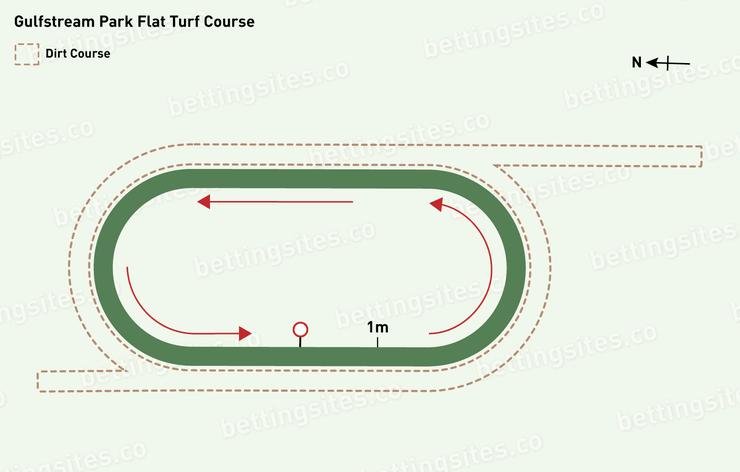 Gulfstream Park Flat Turf Racecourse Map