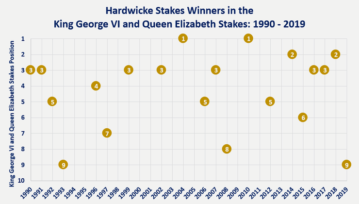 Chart Showing the Finishing Position of the Hardwicke Stakes Winner in the Same Season's King George VI and Queen Elizabeth stakes Between 1990 and 2019