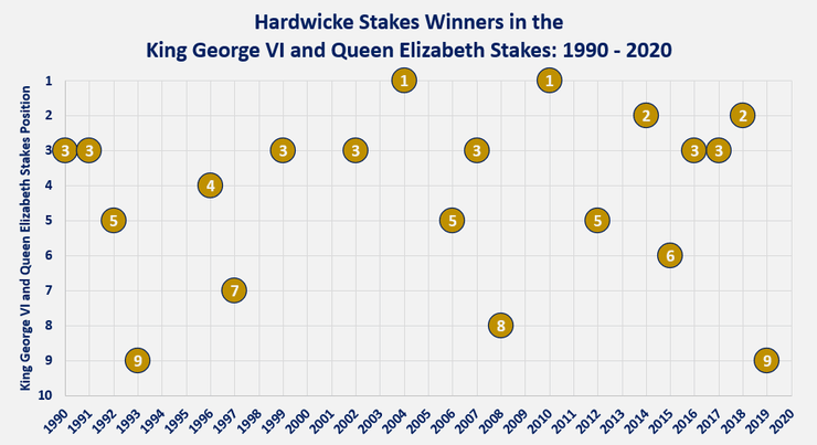 Chart Showing the Finishing Position of the Hardwicke Stakes Winner in the Same Season's King George VI and Queen Elizabeth stakes Between 1990 and 2020