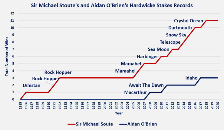 Chart Showing the Hardwicke Stakes Wins of Sir Michael Stoute and Aidan O'Brien as of 2020