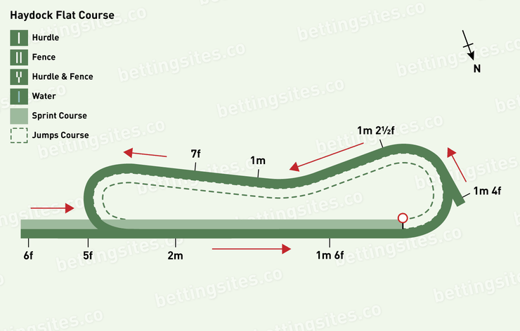 Haydock Flat Racecourse Map