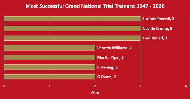 Chart Shoeing the Most Successful Haydock Grand National Trial Trainers Between 1947 and 2020
