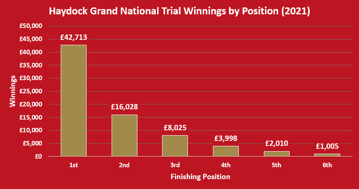 Chart Showing the Winnings by Position in the 2021 Haydock Grand National Trial