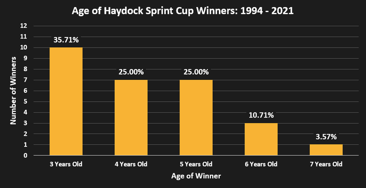 Chart Showing the Ages of the Haydock Sprint Cup Winners Between 1994 and 2021