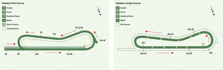 Haydock Flat and Jumps Racecourse Maps