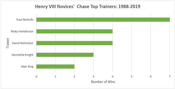 Chart Showing the Top Henry VIII Novices' Chase Between 1988 and 2019