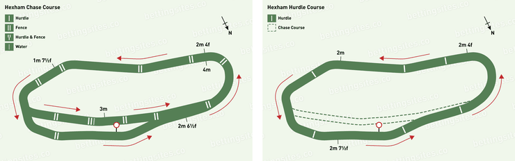Hexham Chase and Hurdles Racecourse Maps