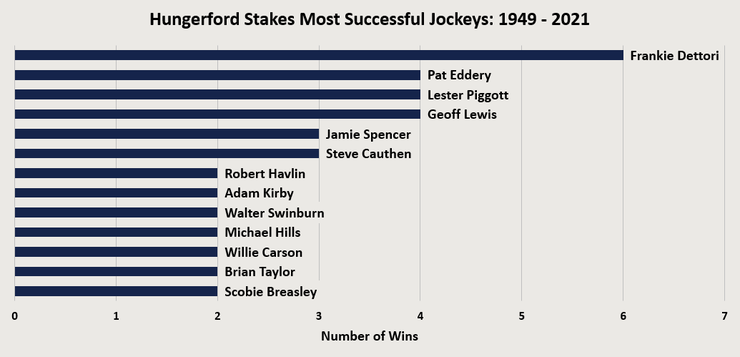 Chart Showing the Most Successful Hungerford Stakes Jockeys Between 1949 and 2021