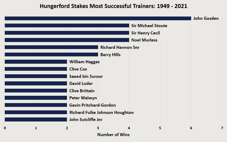 Chart Showing the Most Successful Hungerford Stakes Trainers Between 1949 and 2021